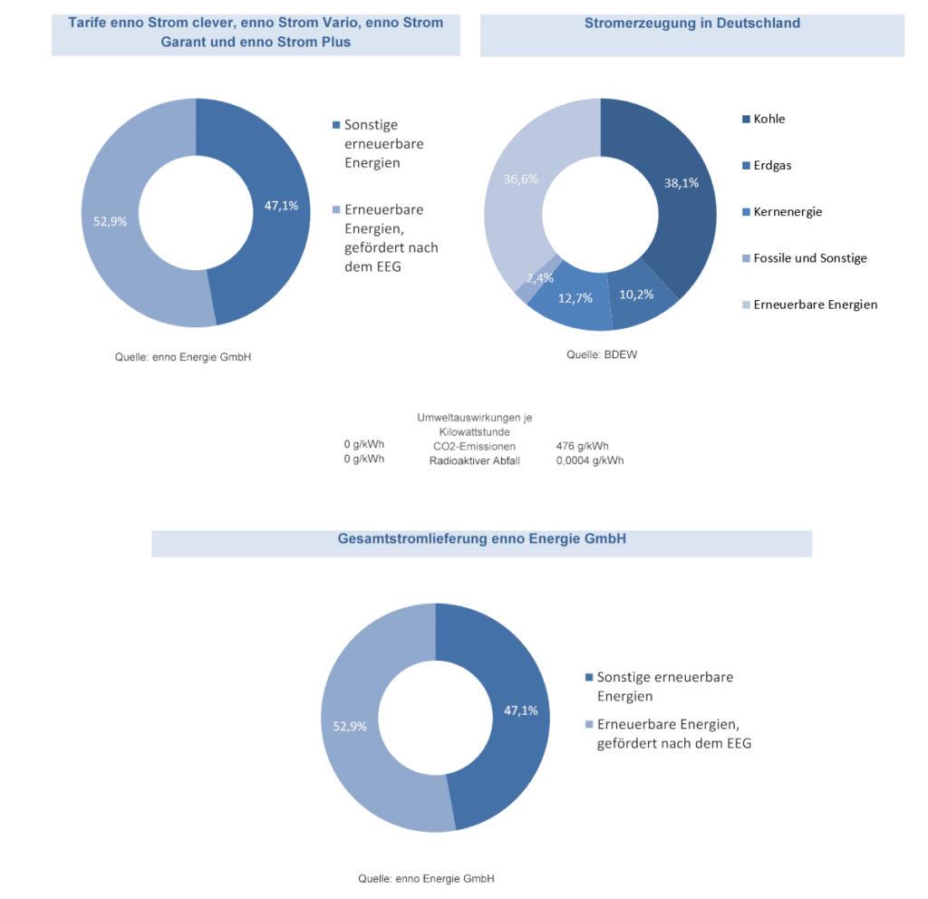 Enno Energie Stromnachweis - Energiemix der enno und Stromerzeugung in Deutschland