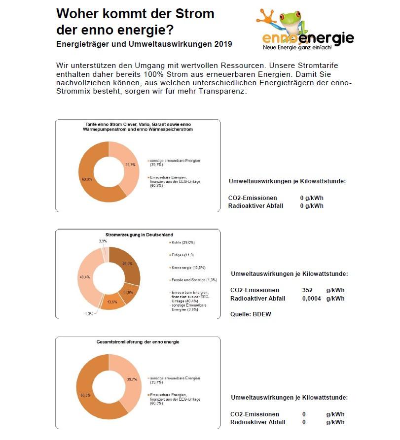 Stromherkunft des enno energie Stroms 2020
